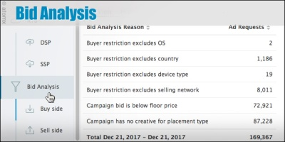 Atomx Bid Analysis