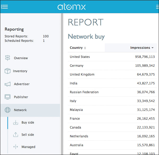 Atomx daily statistics | May 2018, top 10 countries