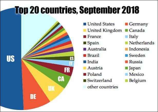 atomx-statistics-09-2018-countries