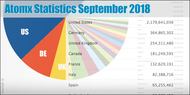 atomx_statistics-sep-2018