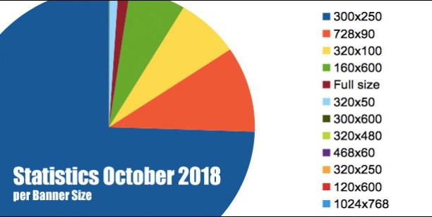 Atomx Statistics per Banner Size - October 2018