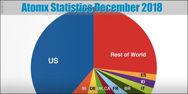 atomx-statistics-december-2018