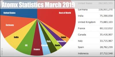 Atomx statistics march 2019