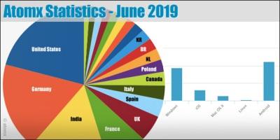 atomx-statistics-june-2019